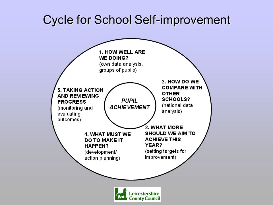 Cycle for School Self-improvement