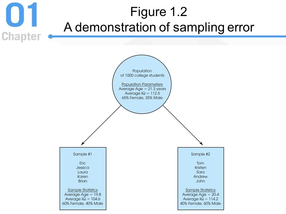 Figure 1.2 A demonstration of sampling error