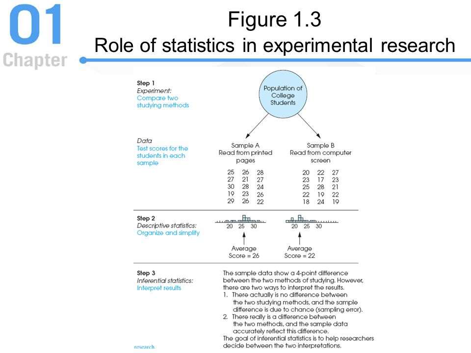 Figure 1.3 Role of statistics in experimental research