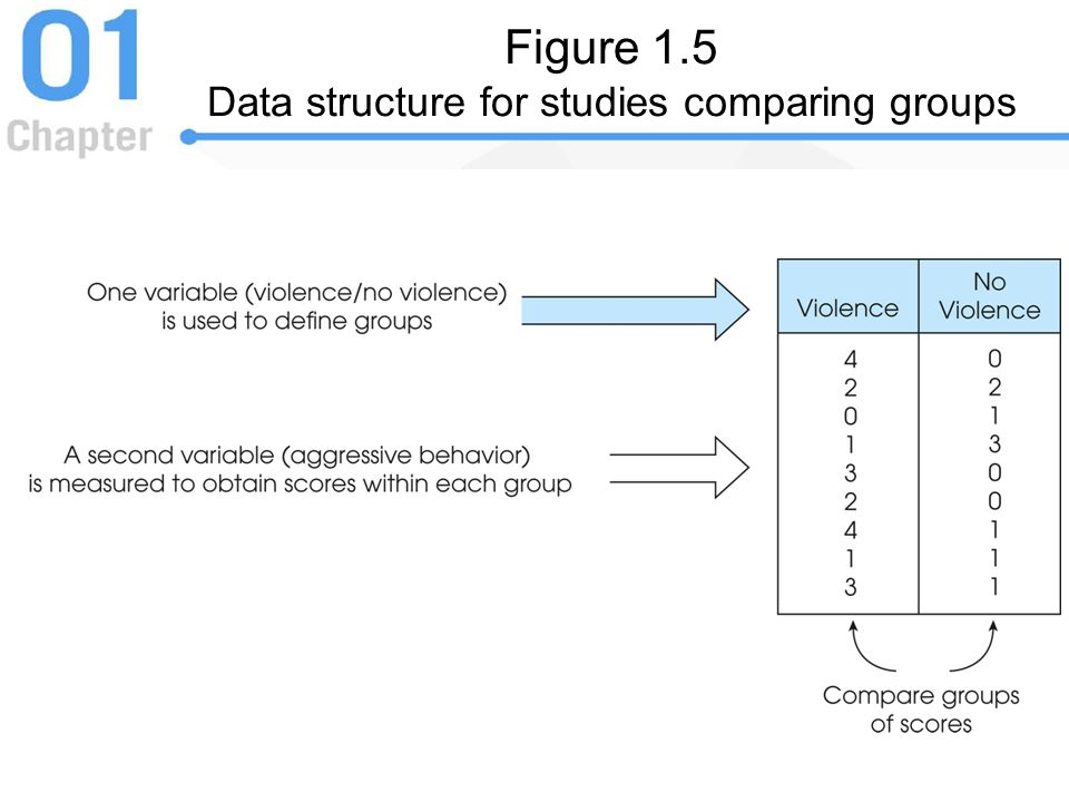 Figure 1.5 Data structure for studies comparing groups