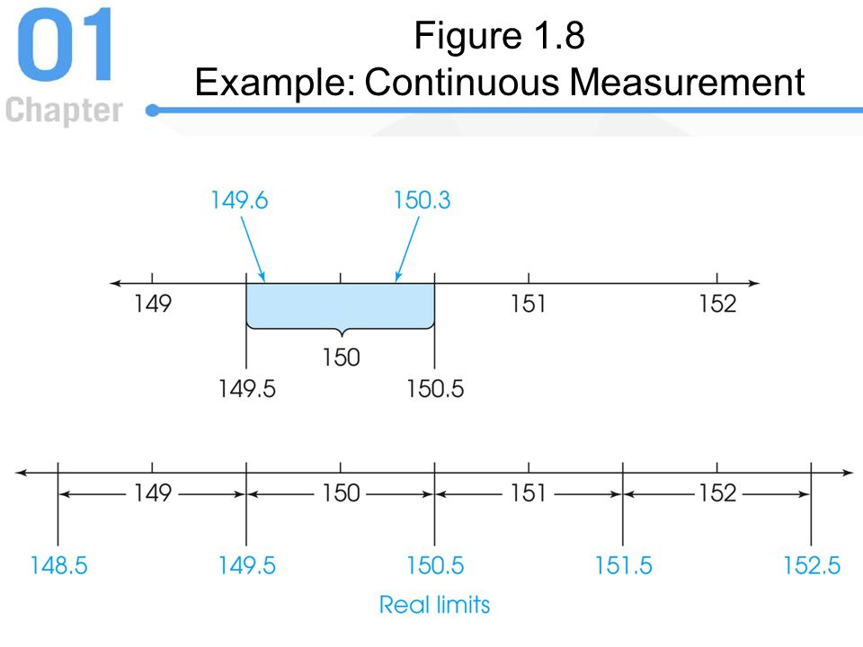 Figure 1.8 Example: Continuous Measurement