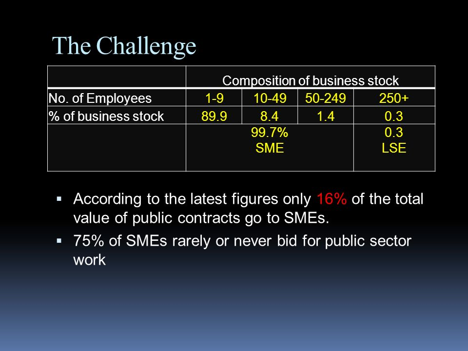 Composition of business stock
