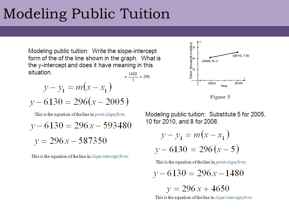 25 The Point Slope Form Of The Equation Of A Line Ppt Video