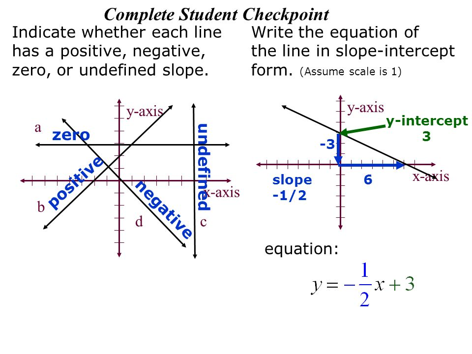 Slope Intercept Form Calculator