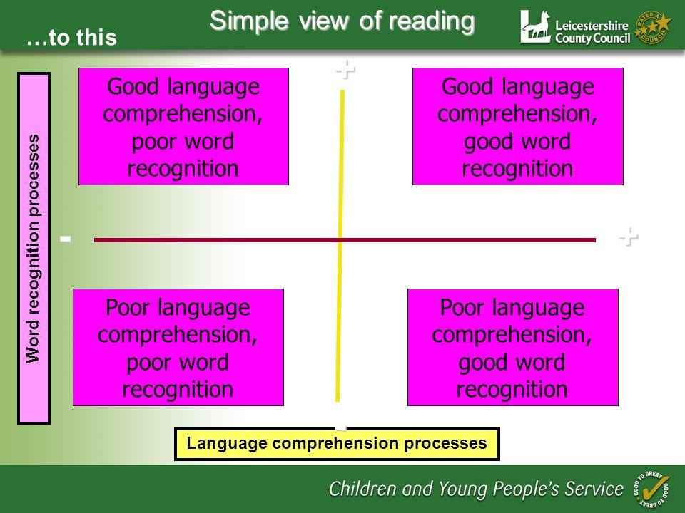 Word recognition processes Language comprehension processes