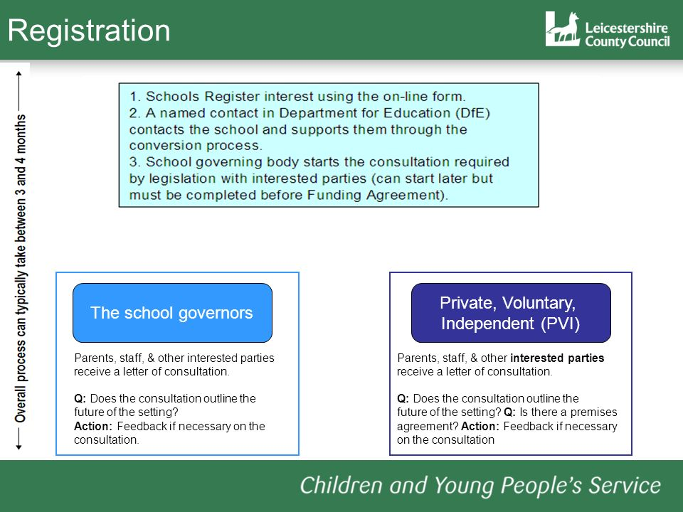 Registration Private, Voluntary, The school governors