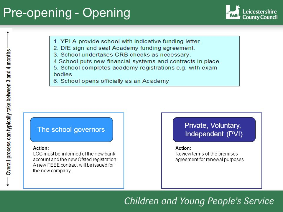 Pre-opening - Opening Private, Voluntary, The school governors