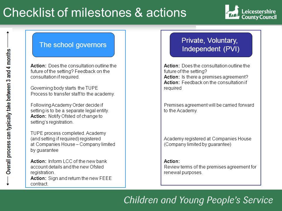 Checklist of milestones & actions