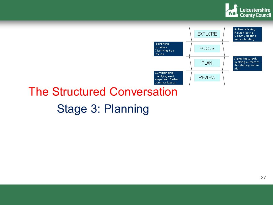 The Structured Conversation Stage 3: Planning