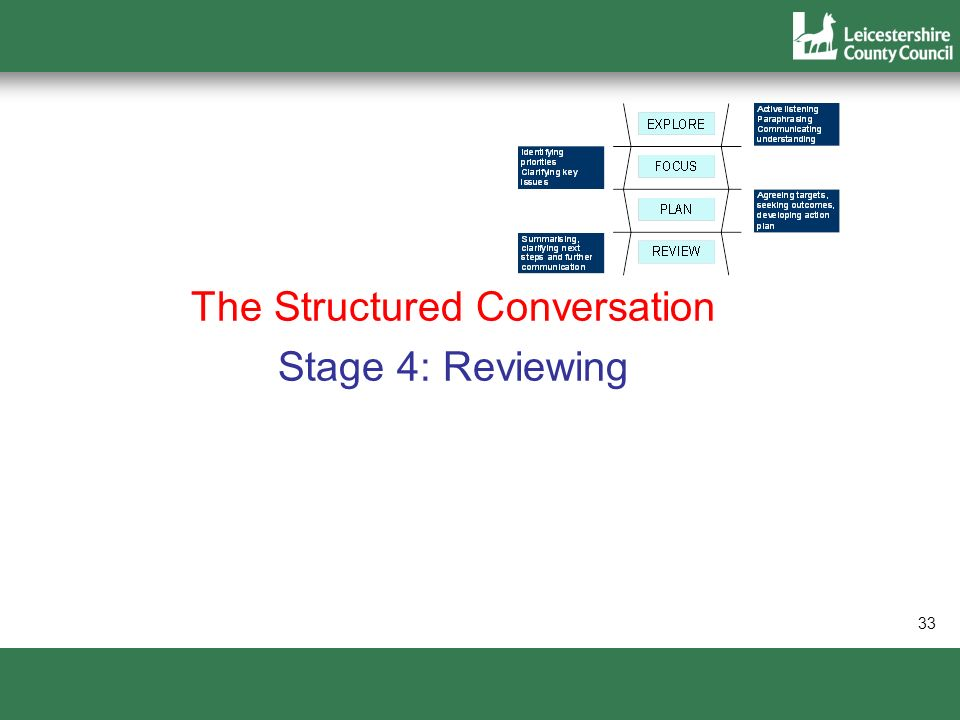 The Structured Conversation Stage 4: Reviewing