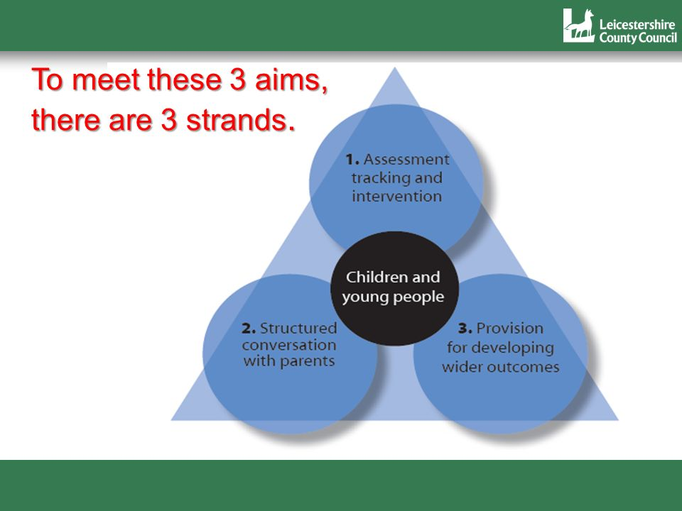 To meet these 3 aims, there are 3 strands.