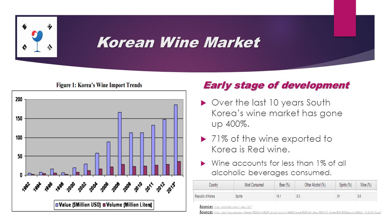 Market growth of imported wine in