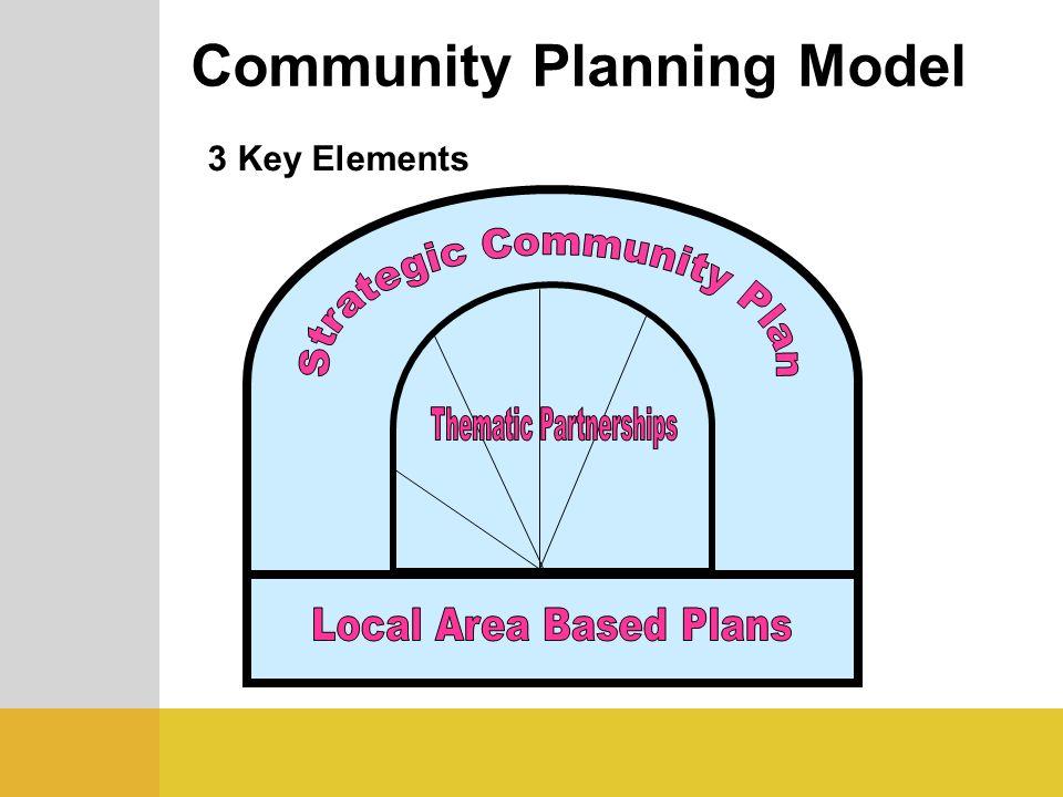 Community Planning Model