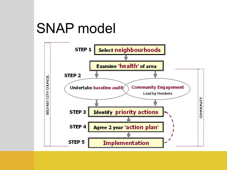 SNAP model