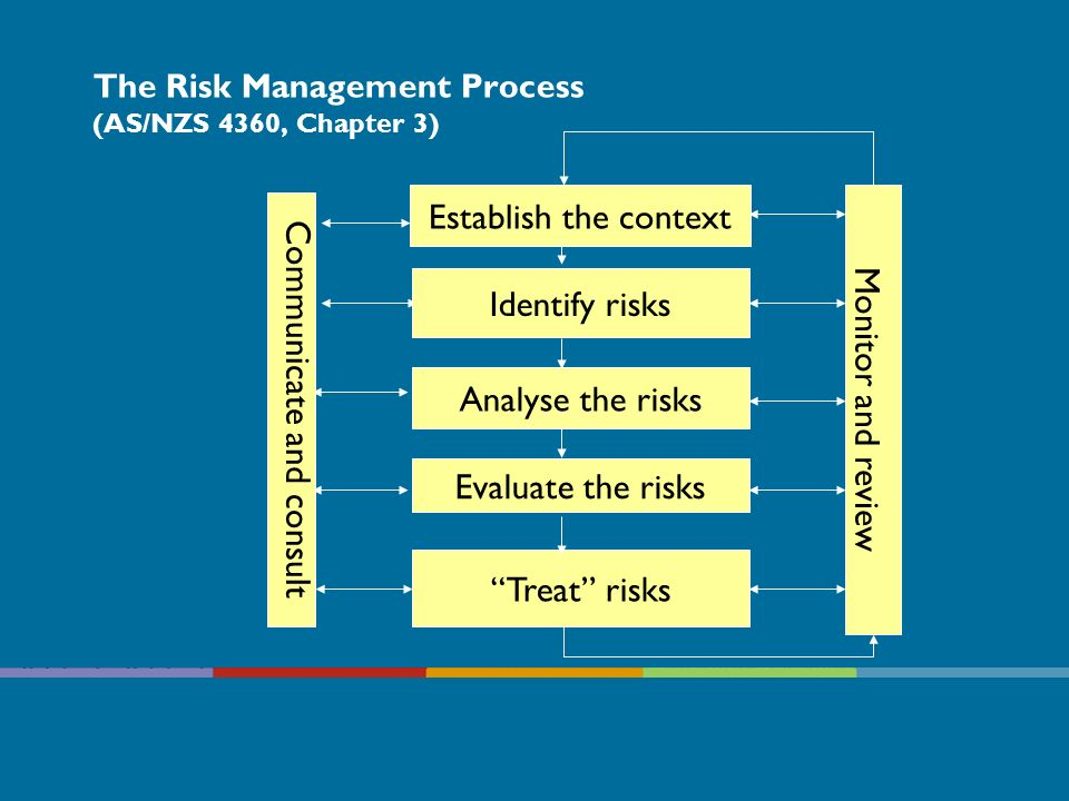 The Risk Management Process (AS/NZS 4360, Chapter 3)