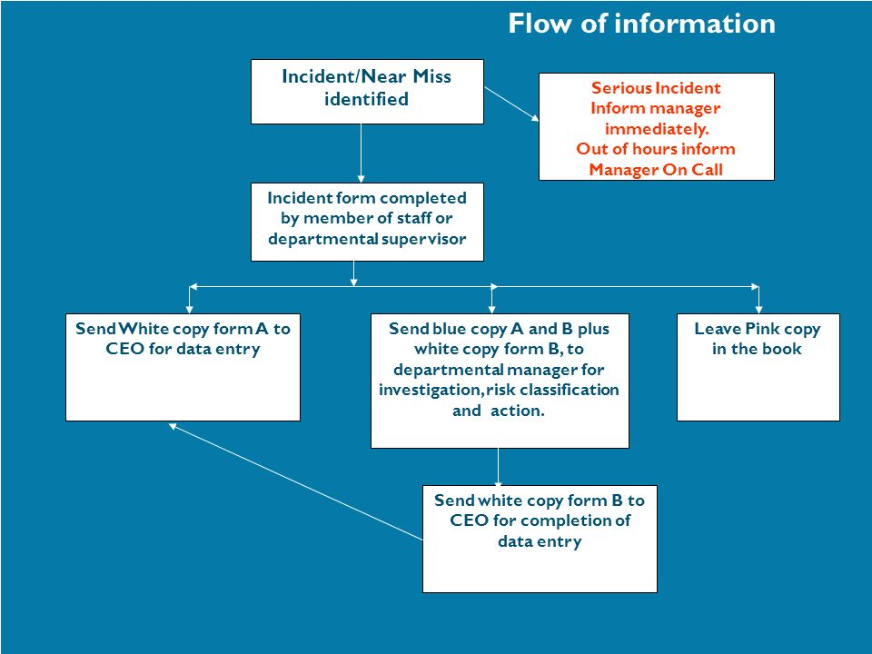 Flow of information Incident/Near Miss identified Serious Incident
