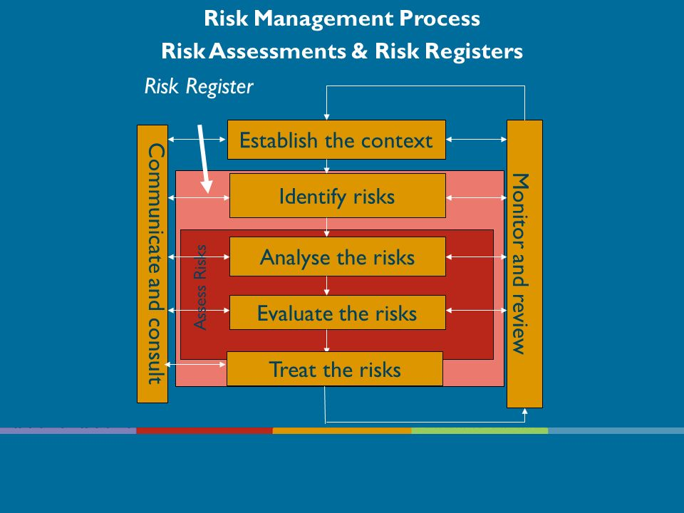 Risk Management Process Risk Assessments & Risk Registers