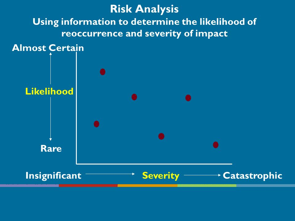 Risk Analysis Using information to determine the likelihood of reoccurrence and severity of impact