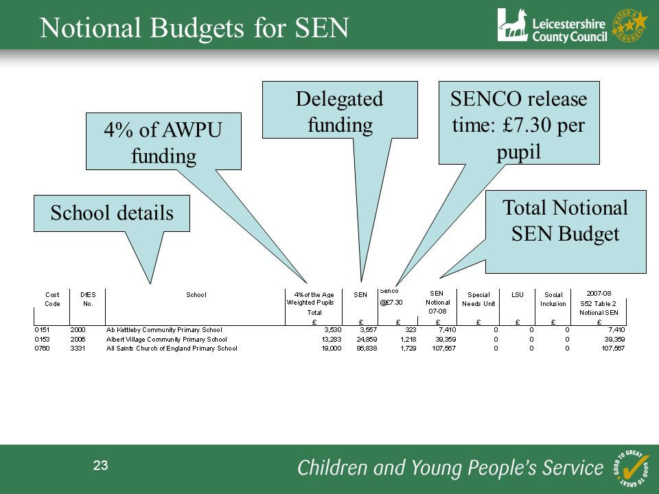 Notional Budgets for SEN