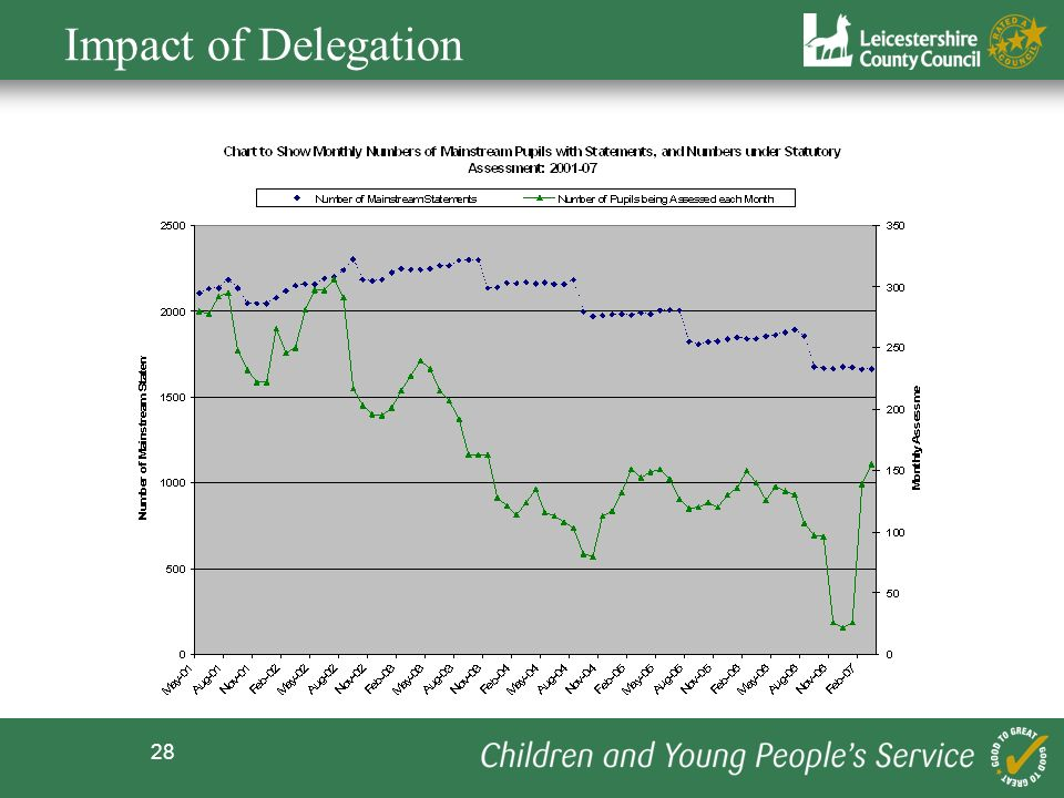 Impact of Delegation