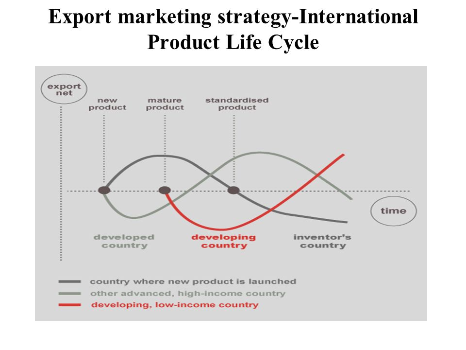 export marketing strategy This study examines the impact of the internet, firm-specific characteristics,  market characteristics, and export marketing strategy on export marketing.