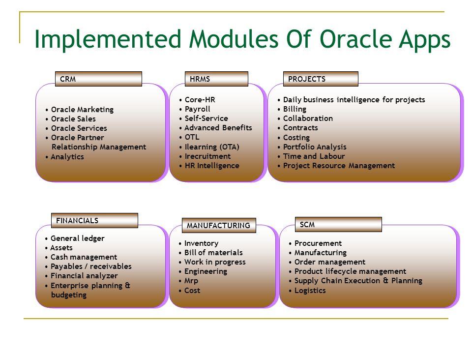 Oracle An Erp Product Presented By Keshav Badruka