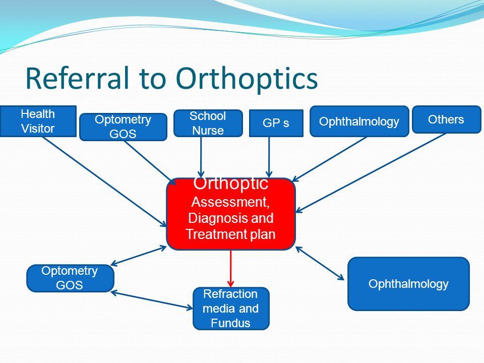 Referral to Orthoptics