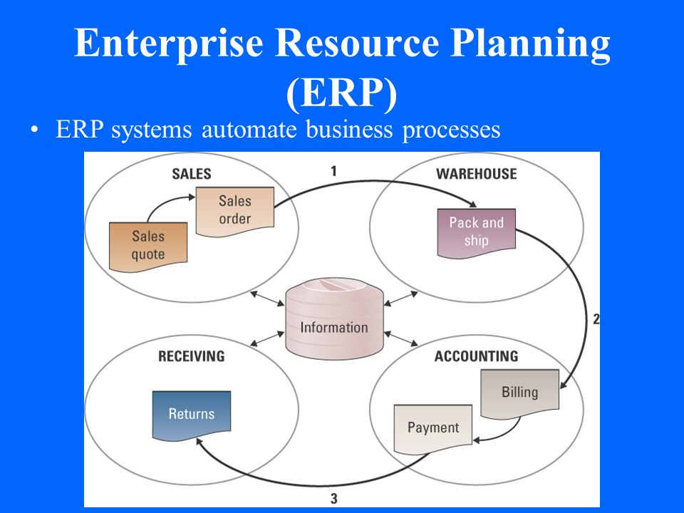 enterprise system Mission enterprise systems (es) designs, develops, acquires, implements and maintains uh-system-wide administrative computing applications and database management software, including myuh (peoplesoft) re-engineer administrative processes by using the latest technologies to leverage current .