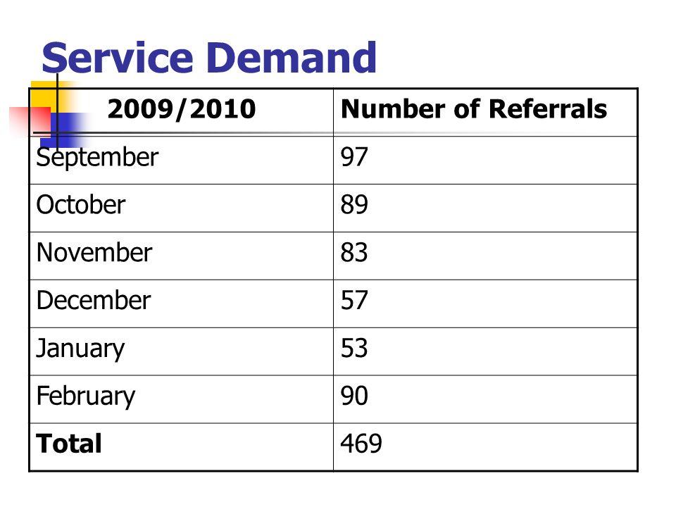 Service Demand 2009/2010 Number of Referrals September 97 October 89