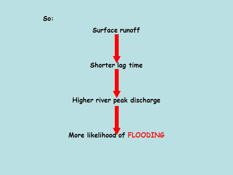Higher river peak discharge More likelihood of FLOODING