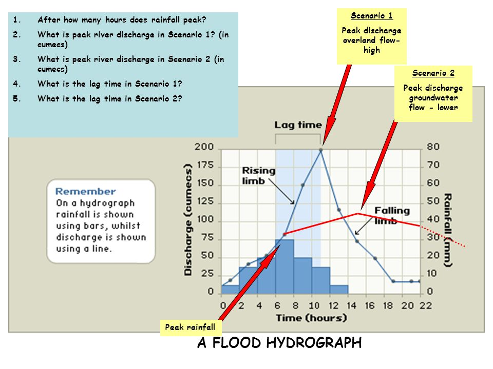 A FLOOD HYDROGRAPH Scenario 1 After how many hours does rainfall peak