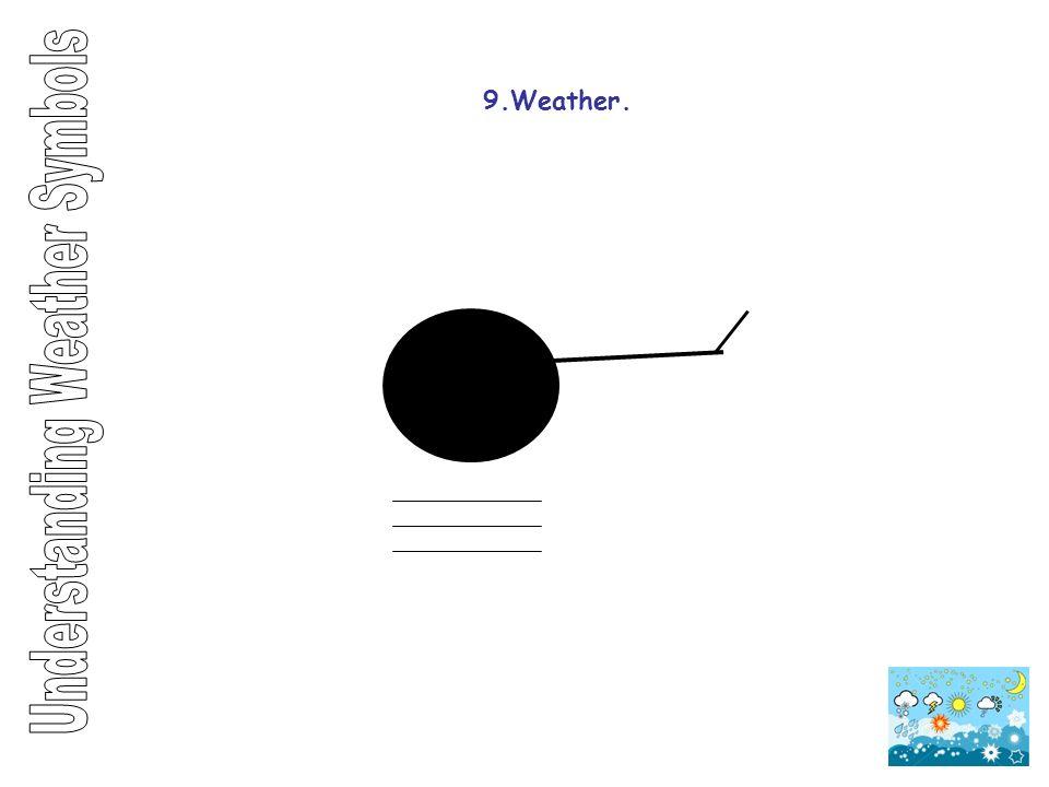 Understanding Weather Symbols