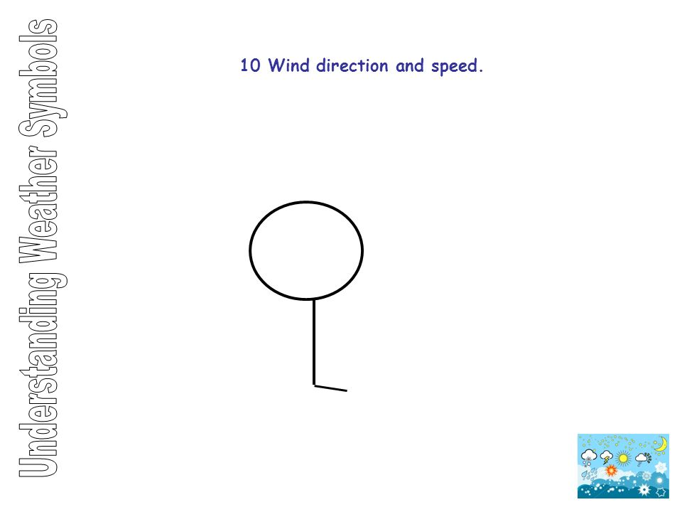 10 Wind direction and speed.