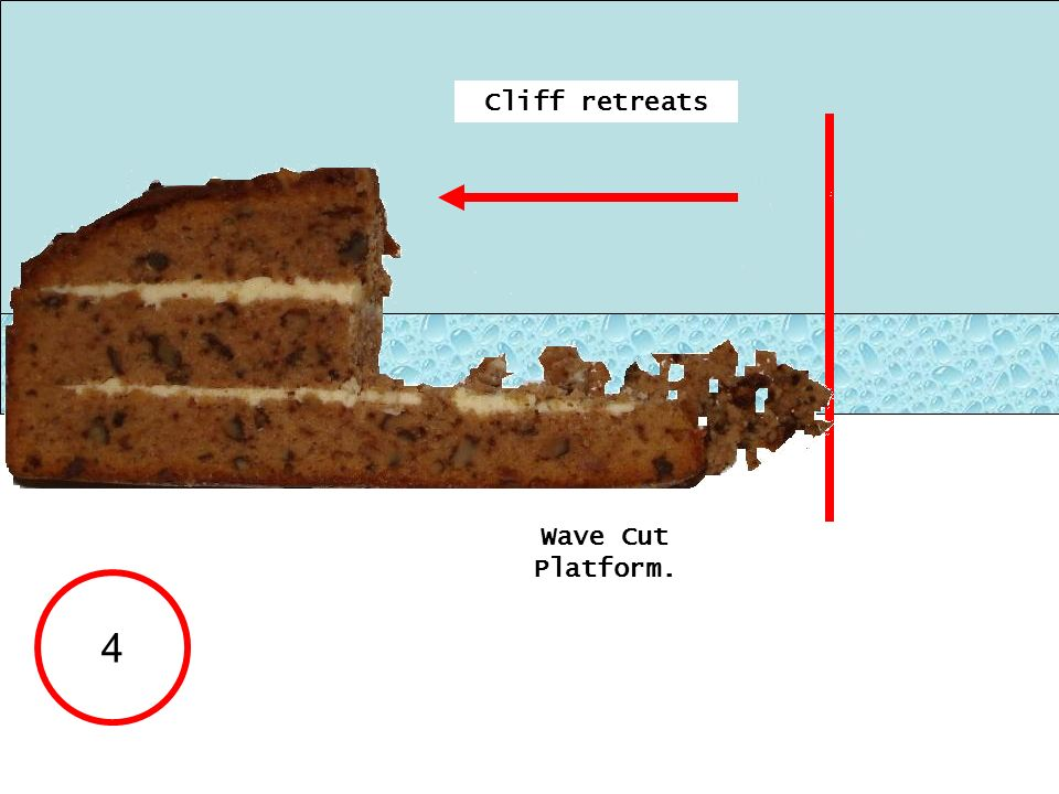 Cliff retreats Wave Cut Platform. 4