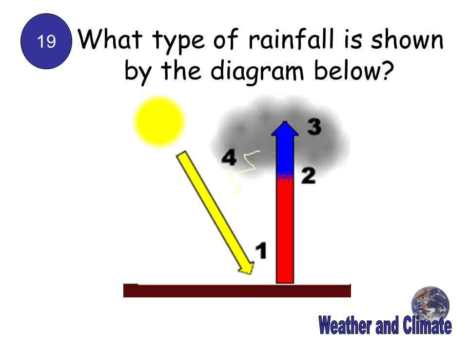 What type of rainfall is shown by the diagram below