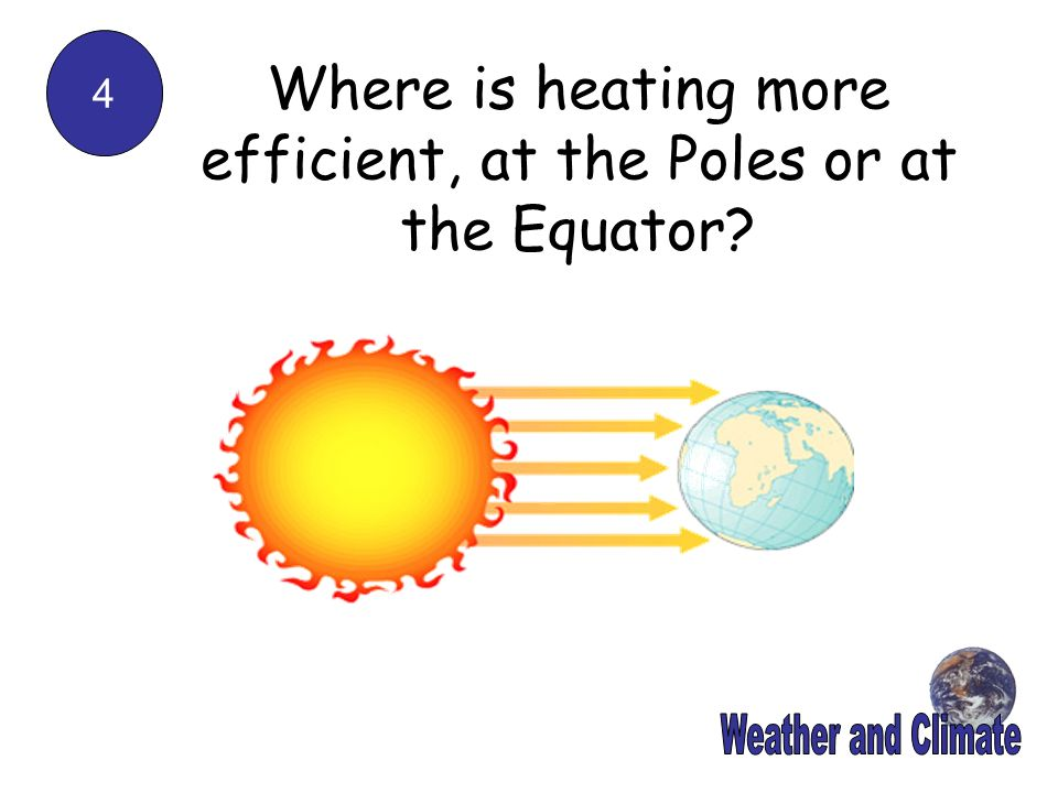 Where is heating more efficient, at the Poles or at the Equator