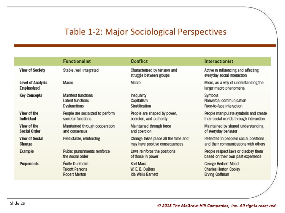the three major perspectives of sociology Major themes in sociological thinking include the interplay between the individual and society, how society is both stable and changing, the causes and a the social construction of the self b theories of socialization 1 freud and the psychoanalytic perspective 2 social learning theory 3 cooley, mead and symbolic.