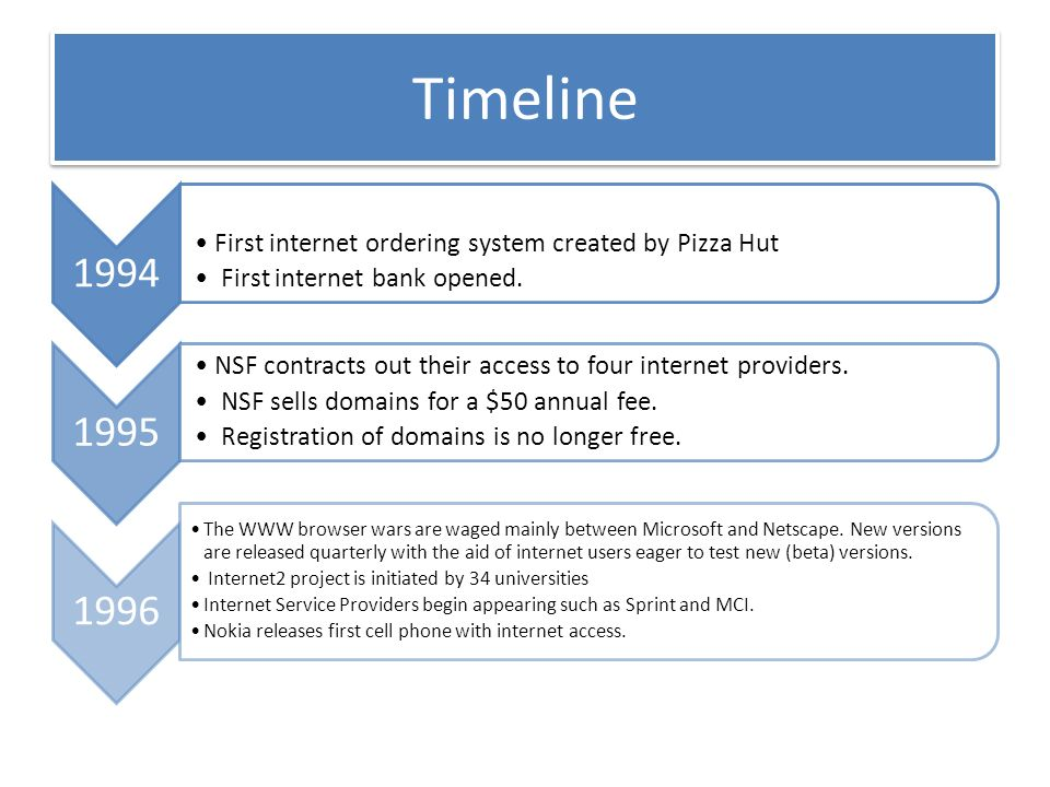 Wireless Internet Service Provider >> History Of Internet Sara Malik Maham Sohail Ayesha Iftikhar - ppt download