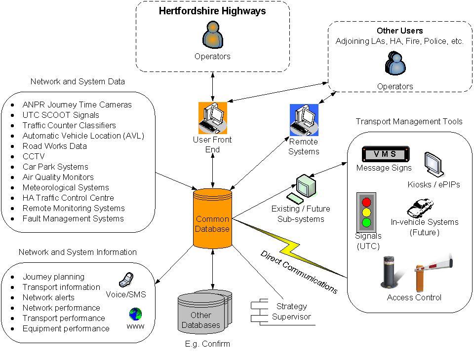 Transport Monitoring System : Intelligent transport systems ppt video online download