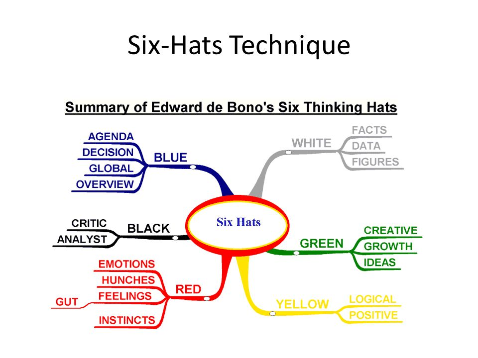 Six-Hats Technique
