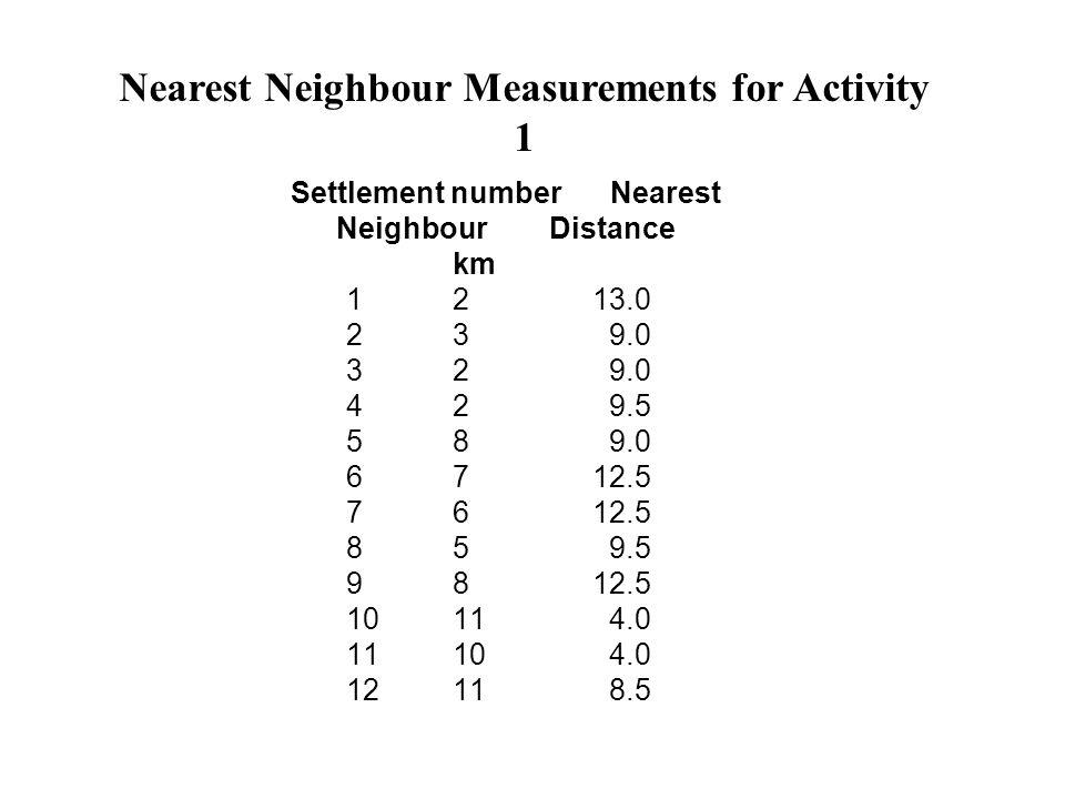 Nearest Neighbour Measurements for Activity 1