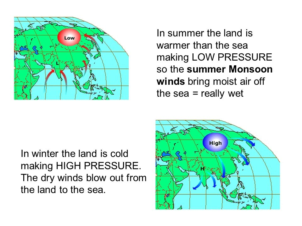 In summer the land is warmer than the sea making LOW PRESSURE so the summer Monsoon winds bring moist air off the sea = really wet