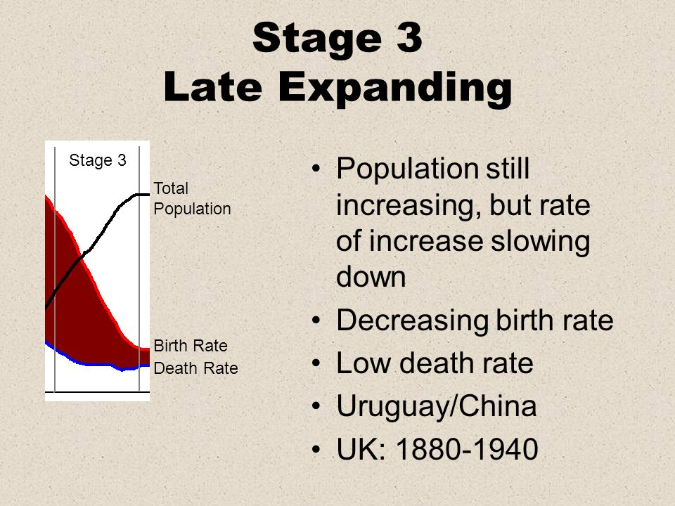 Stage 3 Late ExpandingStage 3. Population still increasing, but rate of increase slowing down. Decreasing birth rate.