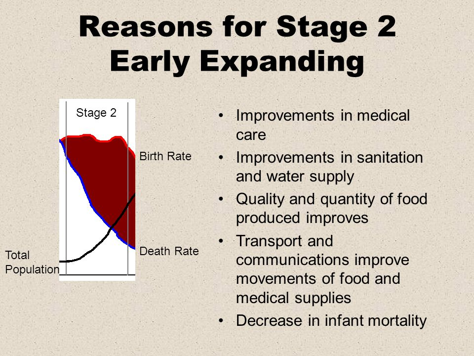 Reasons for Stage 2 Early Expanding