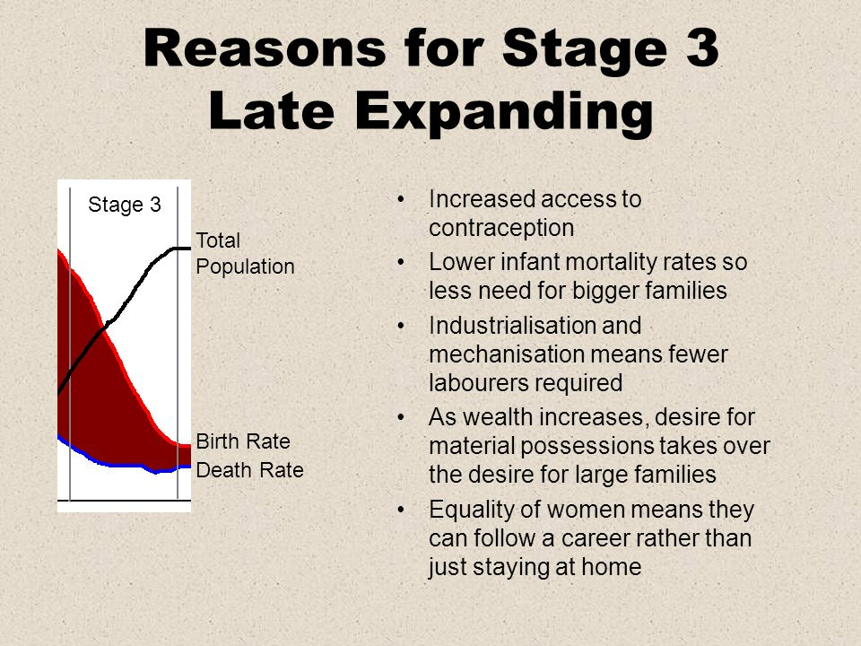 Reasons for Stage 3 Late Expanding