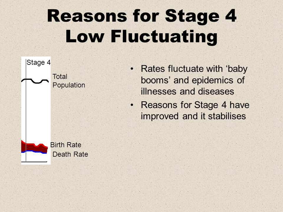 Reasons for Stage 4 Low Fluctuating