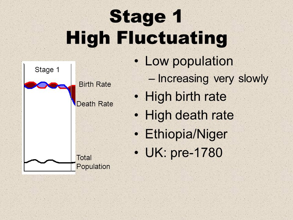 Stage 1 High Fluctuating