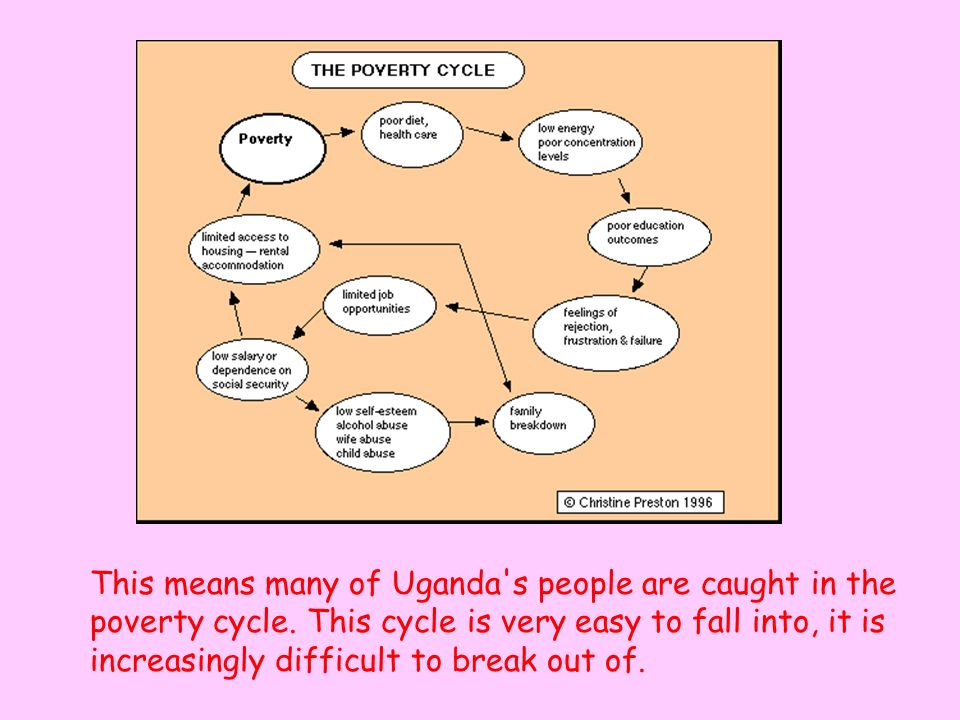 This means many of Uganda s people are caught in the poverty cycle