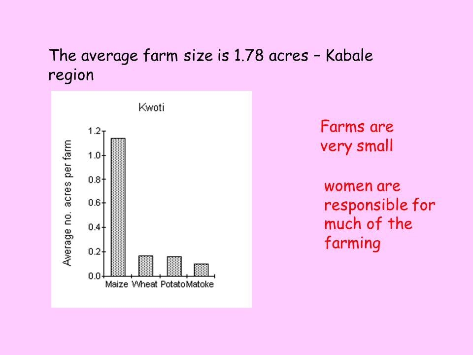 The average farm size is 1.78 acres – Kabale region