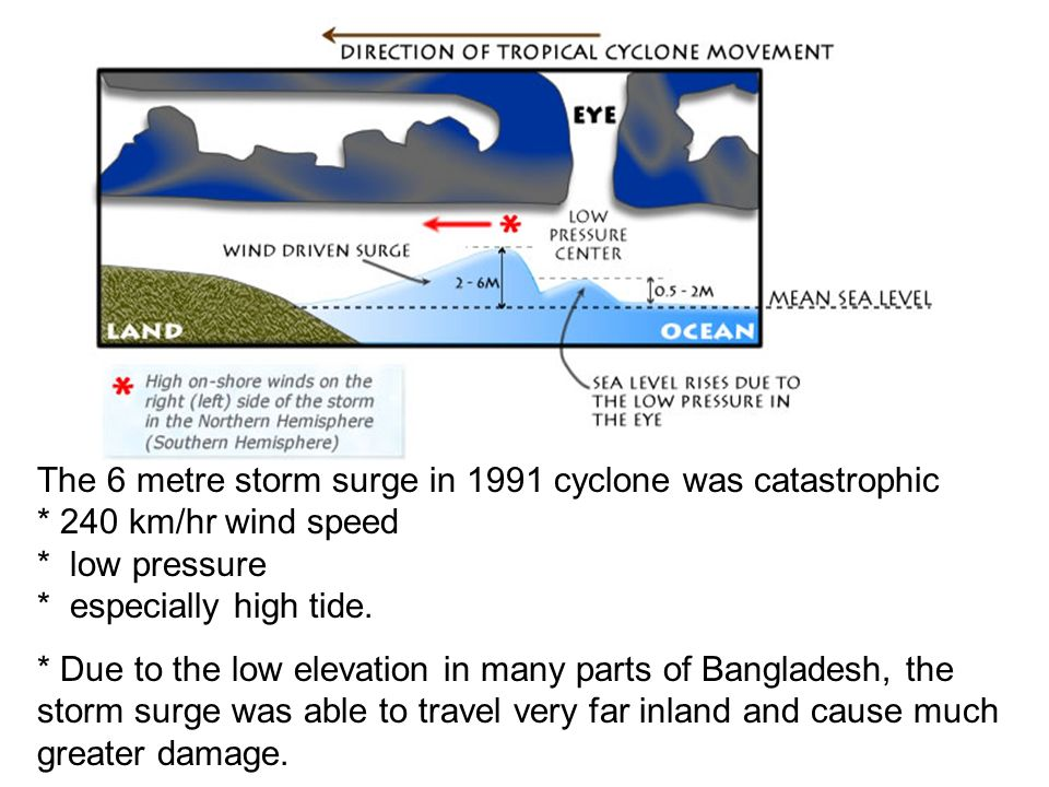 The 6 metre storm surge in 1991 cyclone was catastrophic